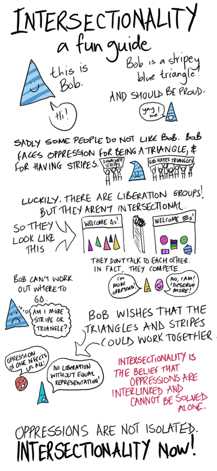 Intersectionality A Fun Guide